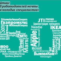 Результаты «Рейтинга работодателей-2010» в партнёрстве с BigCompanyJob.com